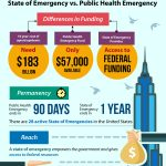 Counteract the U.S. Opioid Epidemic through a State of Emergency